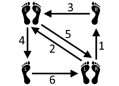 gelaufene linksdrehung walzer